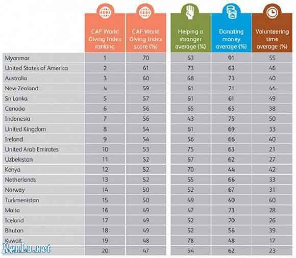 世界捐助指数排名:中国倒数第四,缅甸第一最慷慨